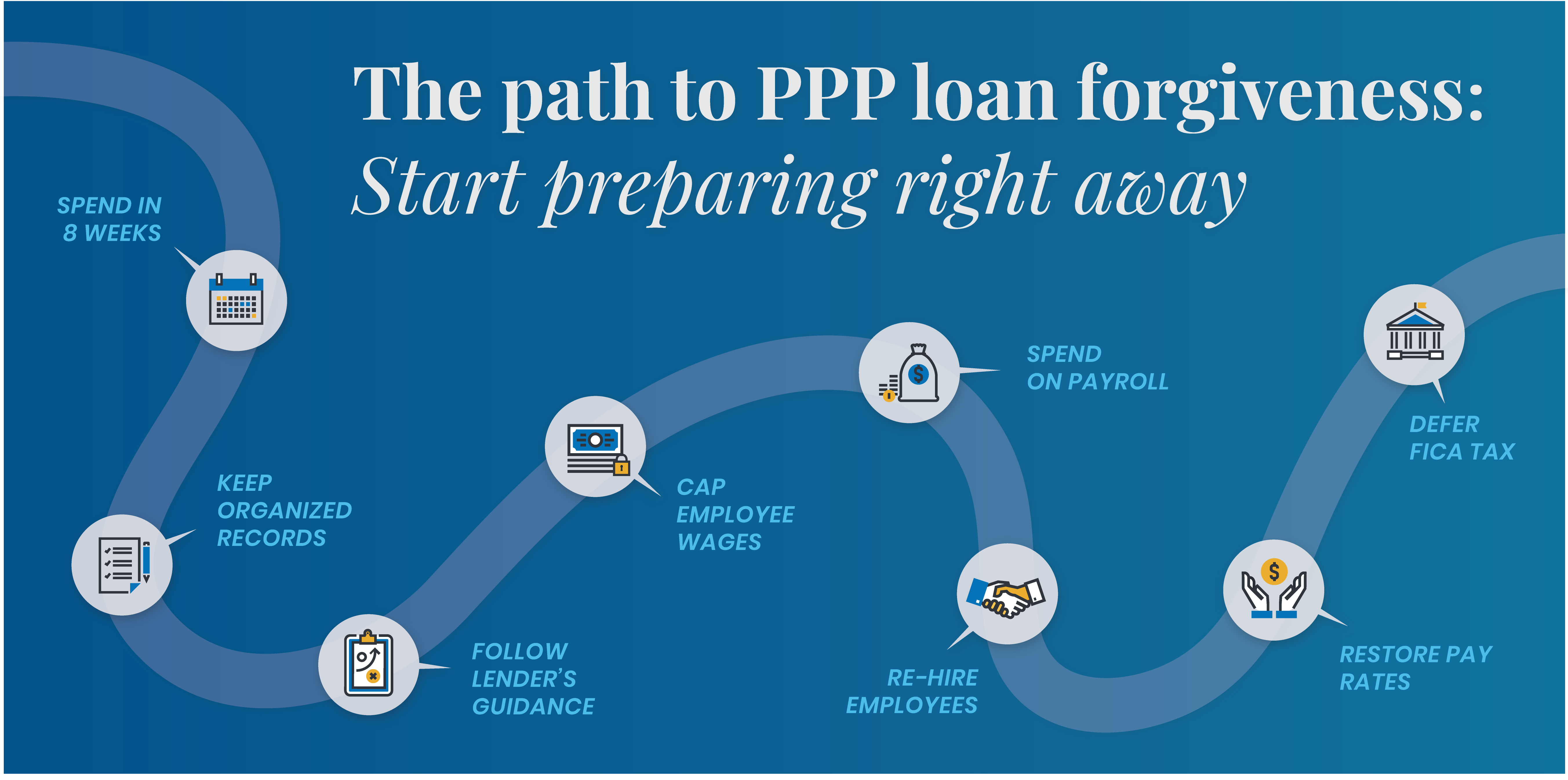 The Path To Ppp Loan Forgiveness Start Preparing Right Away Wiss Company Llp